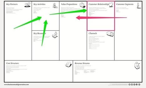 Business modèle - La relation client - Lilian Dauzat | Gestion relation client | Scoop.it