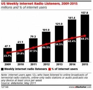 20 millions de nouveaux auditeurs par an pour la radio sur internet | Radio 2.0 (En & Fr) | Scoop.it