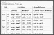Enhanced Brain Connectivity in Long-term Meditation Practitioners | Meditatie & de hersenen | Scoop.it