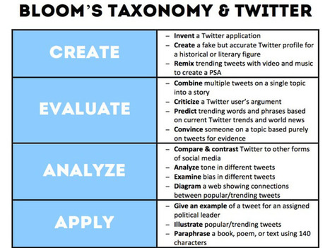 22 Ways To Use Twitter For Learning Based On Bloom's Taxonomy | Desenho de Serviços | Scoop.it
