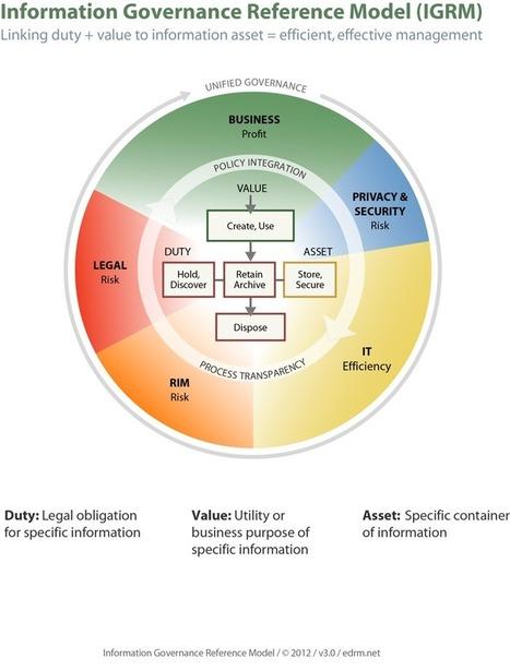 Information Governance Reference Model (IGRM) « EDRM | Knowledge Managment Systems | Scoop.it