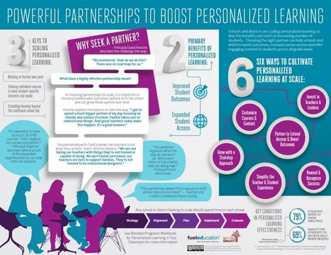 Powerful Partnerships to Boost Personalized Learning Infographic | Infographics | innovation in learning | Scoop.it
