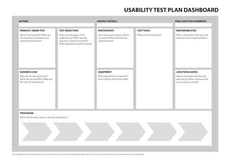 The 1-page usability test plan | UXploration | Scoop.it