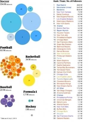 Barcelona And Real Madrid Rule Social Media | Advertising | Scoop.it