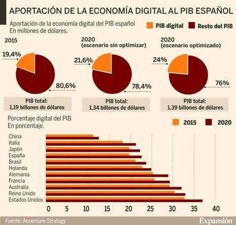 La economía digital supondrá el 22% del PIB español en 2020 | Tecnología e Innovación | Scoop.it