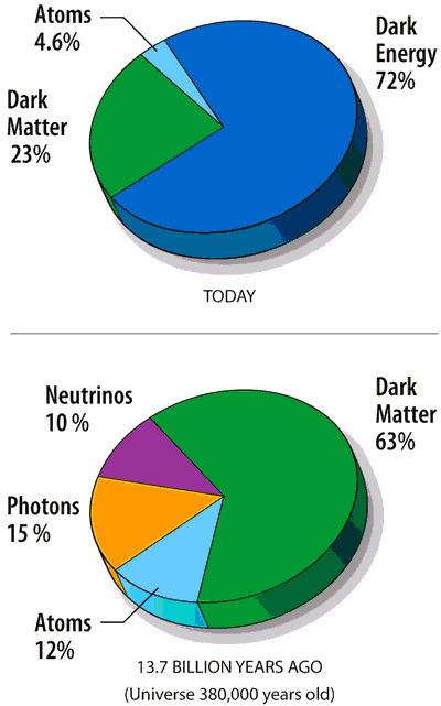 Dark Matter Candidates: Running for 23% of your Universe!   Behavioral Economics   Scoop.it