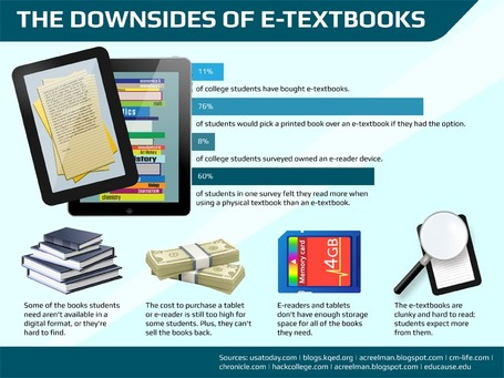 10 Reasons Why Students Aren't Using eTextbooks | Online Universities | digitalassetman | Scoop.it