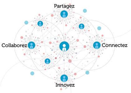 Les réseaux sociaux d'entreprise, nouvel eldorado de la communication interne ? | Communication interne | Scoop.it
