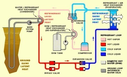 Renewable sources of energy for heating and cooling | Global Energy Systems | Scoop.it