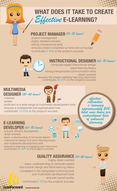 10 Awesome Infographics about eLearning | Elearning & Moodle | Scoop.it
