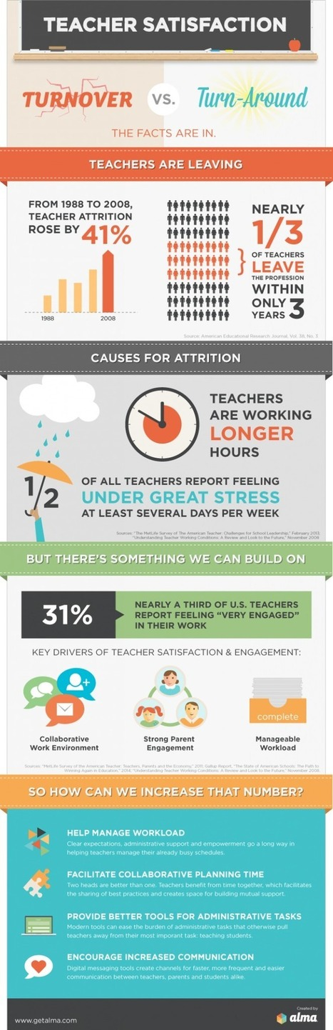 The Teacher Satisfaction Infographic   Leadership, Innovation, and Creativity   Scoop.it