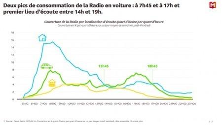 L'écoute radio en voiture, un avantage concurrentiel qui attire les convoitises #rr20auto | RadioPub | Radio 2.0 (En & Fr) | Scoop.it