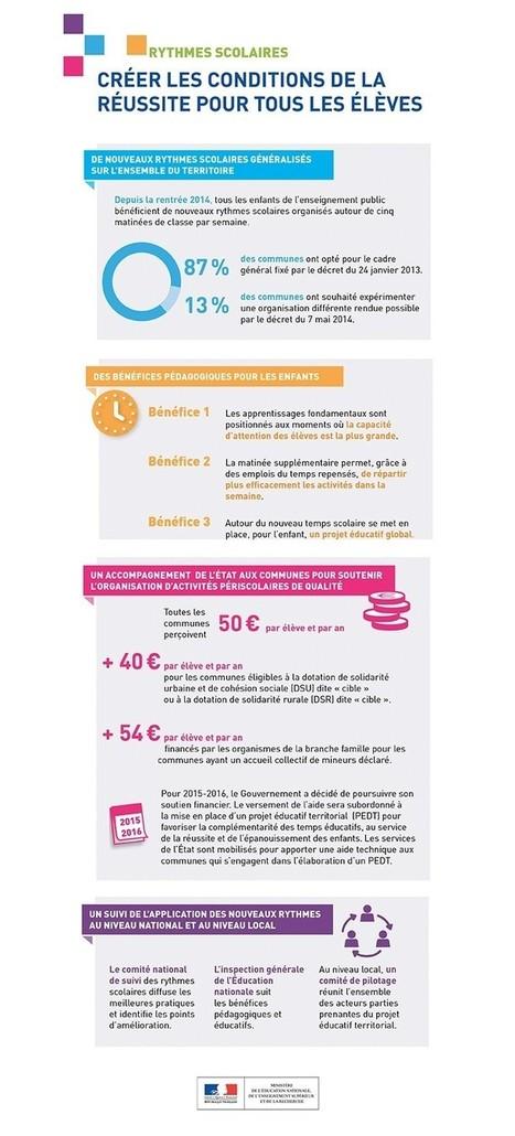 Rythmes scolaires : créer les conditions de la réussite pour tous les élèves - Information | TICE en tous genres éducatifs | Scoop.it