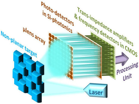 Will Commercial Cars See With Laser-Powered Eyes? - IEEE Spectrum | leapmind | Scoop.it
