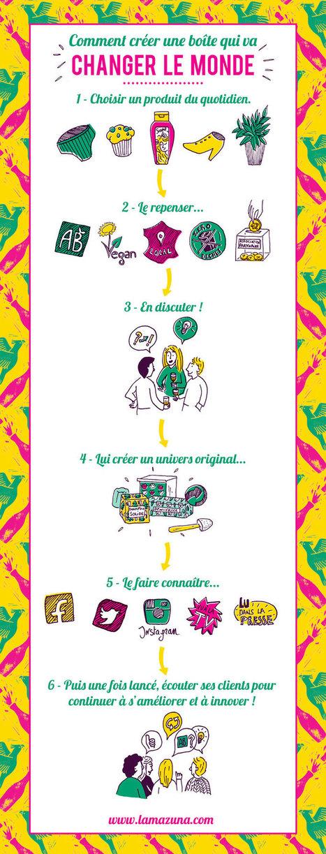 Comment créer une boîte qui va changer le monde? (avec Lamazuna) | Je, tu, il... nous ! | Scoop.it