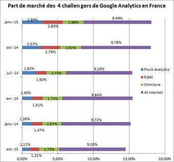 Web Analytics, Tag Manager, A/B Test : parts de marché en France | Product CarBoat | Scoop.it