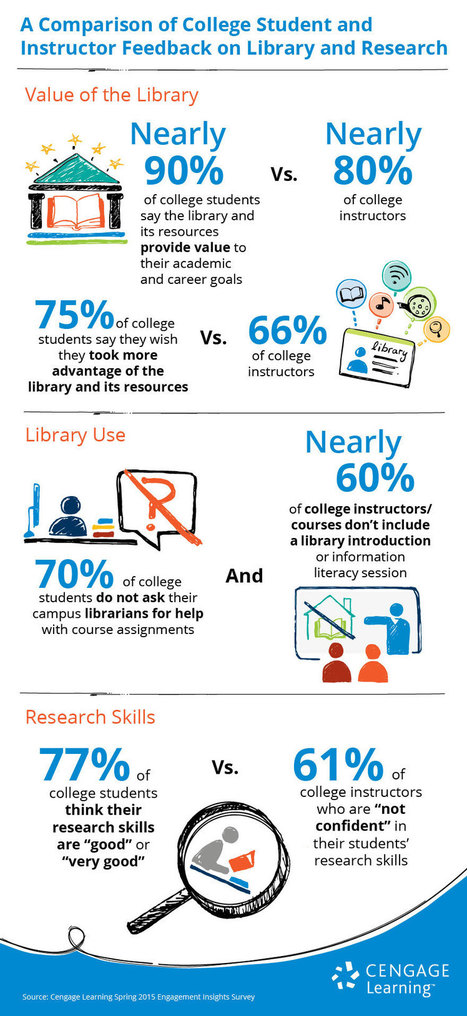 Students & Instructors on Library Use: Infographic #edtech #acrl #libraries #highered | Skolbiblioteket och lärande | Scoop.it
