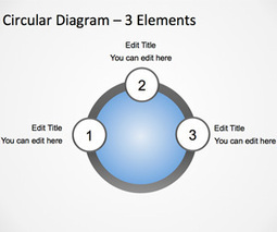 Free Circular Orbit Diagram Template for PowerPoint with 3 Elements | Rapid eLearning | Scoop.it