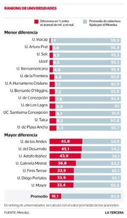 Ranking muestra a Universidades con mayor y menor brecha entre ... - Latercera | Aprendizaje universitario | Scoop.it