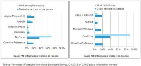 Selon Forrester, les professionnels français «connectés» se partagent entre l'iPhone et Android - Offremedia   Studies   Scoop.it