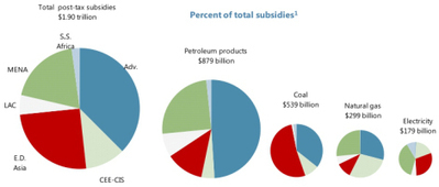 IMF says global subsidies to fossil fuels amount to $1.9 trillion a year ... and that's probably an underestimate | Trends in Sustainability | Scoop.it