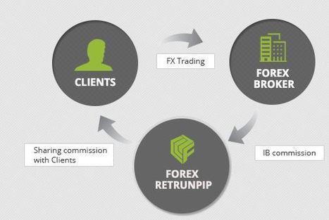 Cashback forex broker   Forex ReturnPIP   Scoop.it