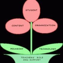Collaborative Learning | Collaborative Learning Tips | Scoop.it