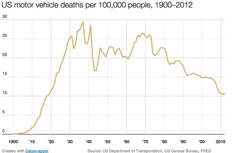 Why You're Less Likely To Die In a Car Accident These Days | personal injury law | Scoop.it
