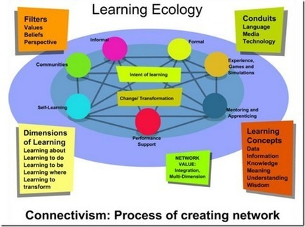 Visual Mapping.com: Connectivism : a learning theory for the digital age. | Digital Delights | Learning about E-learning | Scoop.it