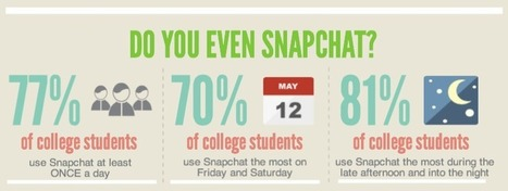Could Snapchat be the Next Big Trend in Student Marketing? | Students | Scoop.it