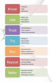 Marketing decision models   Home based internet business   Scoop.it