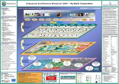 Enterprise architecture bank example | Enterprise Architecture ◭ Solution Architecture | Scoop.it
