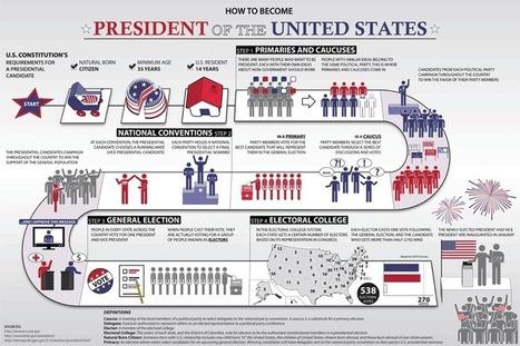 Presidential Election Process | USAGov | Enseigner en section européenne | Scoop.it