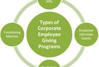 Four Top Corporate Giving Programs | Philanthropy | Scoop.it