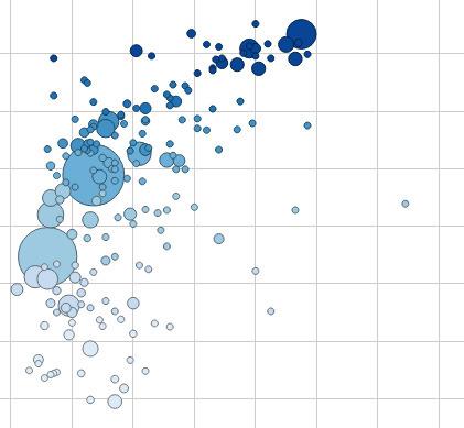 International Human Development Indicators - UNDP | Social visualization | Scoop.it