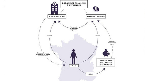 Comment les riches rapatrient de l'argent occulte via l'assurance vie | ParisBilt | Scoop.it