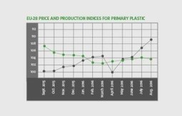 Mixed signals in recycled plastics markets | Plastics News And Plastics News India | Scoop.it