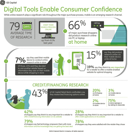 Study: 81% research online before making big purchases | RetailingToday.com (Consumer Insight) | IMC 2014 AUT | Scoop.it