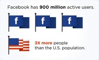 How To Best Leverage Facebook 900 Million Users [Infographic] | Smedio | Social Media Intellect | Scoop.it