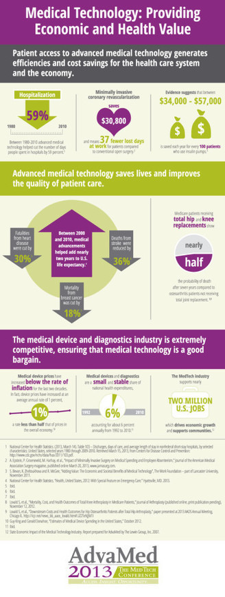 Only six cents of every healthcare investing dollar goes to medical devices + diagnostics | Companion Diagnostics | Scoop.it