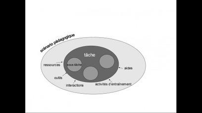 Variations autour de la tâche dans l'enseignement/ apprentissage des langues aujourd'hui | TELT | Scoop.it
