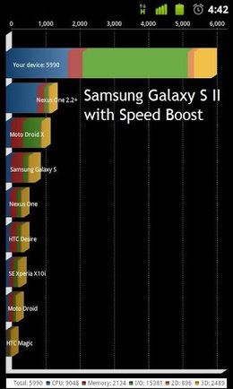 Free Download Speed Boost Pro APk v 4.1 : Android Center | .APK | ski4 | Scoop.it