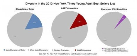 Diversity in 2013 New York Times Young Adult Bestsellers | Middle School information seekers | Scoop.it