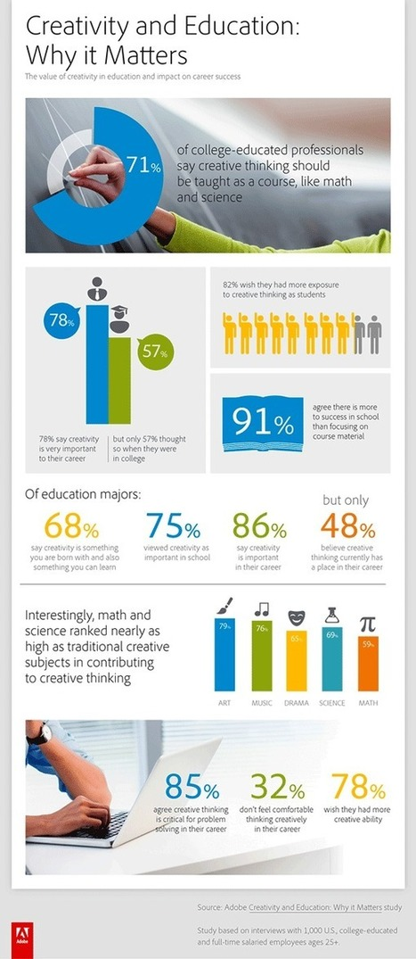 Creativity and Education: Why it Matters | Creativity and Learning Insights | Scoop.it