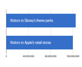 Apple Stores Get Almost as Many Visitors as Disney's Theme Parks | cross pond high tech | Scoop.it