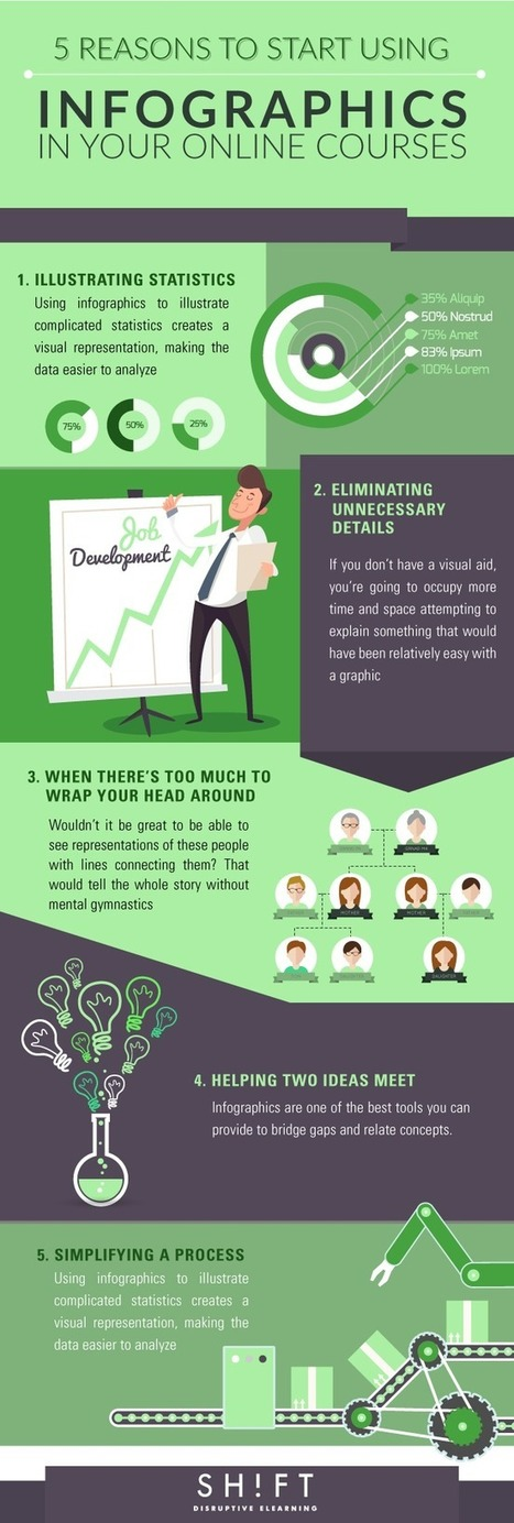5 Reasons to Start Using Infographics in Your Online Courses | Diseño Disseny | Scoop.it