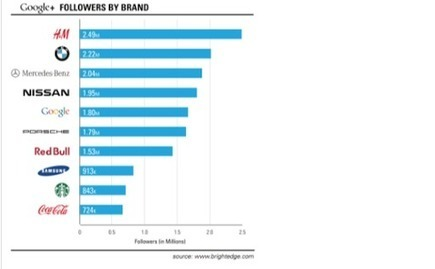 *Google Plus Brands See 9400% Follower Increase Since 2011 ... | DISCOVERING SOCIAL MEDIA | Scoop.it