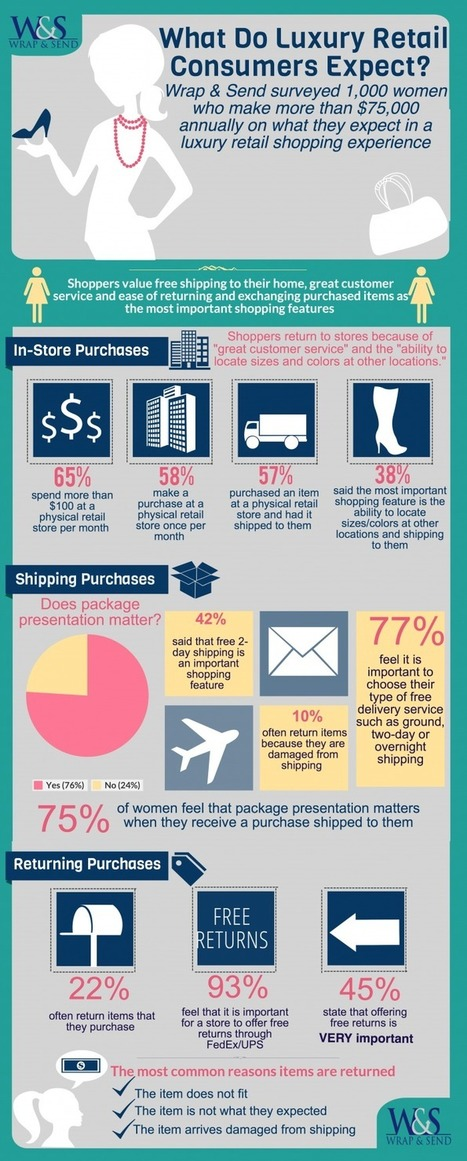 Study Reveals Luxury Retail Shoppers Expect Package Presentation, Free Shipping & Returns | MarketingHits | Scoop.it