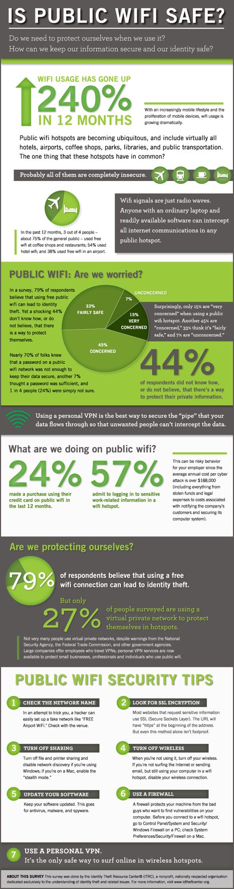 Is Public WiFi Safe? [INFOGRAPHIC] | ciberpocket | Scoop.it