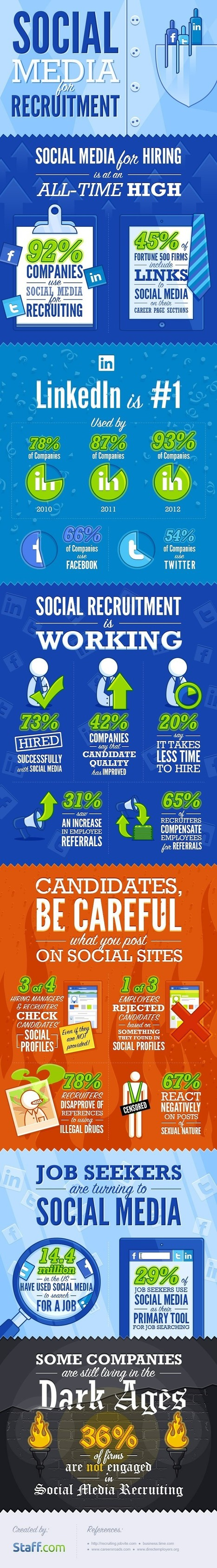 Why 92% Companies use Social Media for Reruitment? | All Infographics | Scoop.it